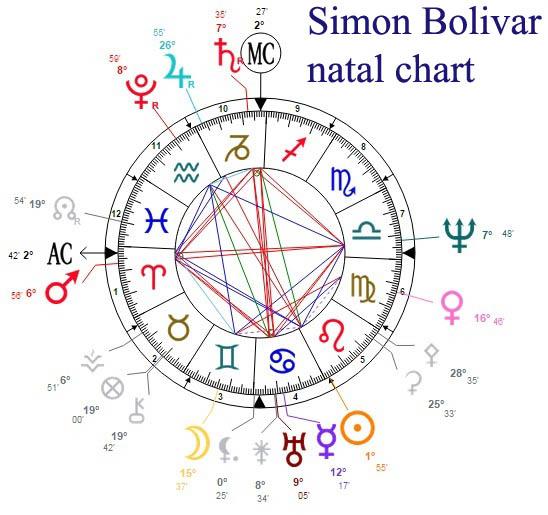 simon bolivar natal chart