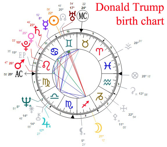 Donald Trump Astrological Portrait and Chances to Win 2016 Presidential Election
