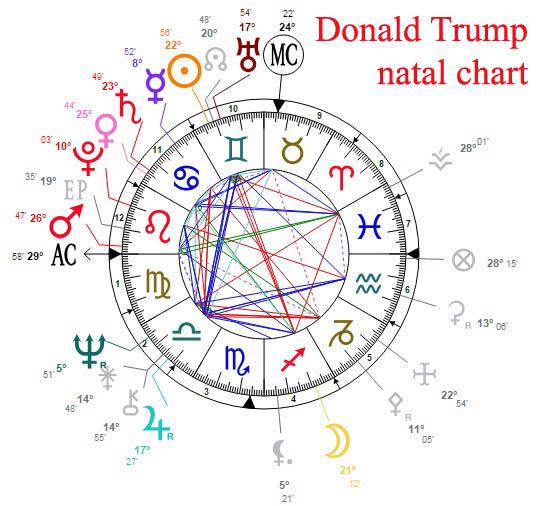 donald trump natal chart