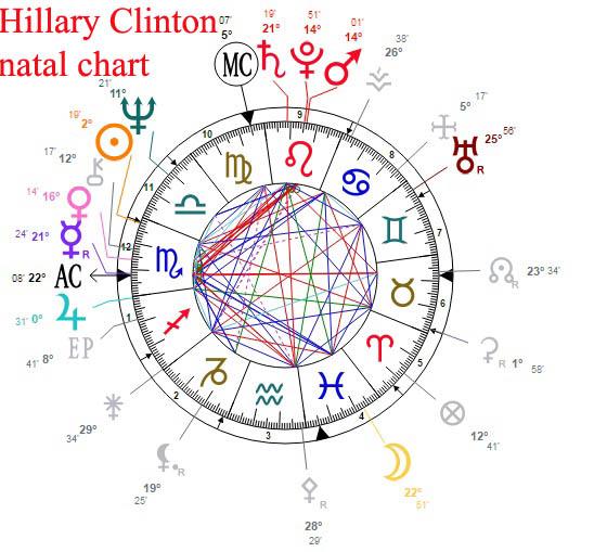 hillary clinton natal chart